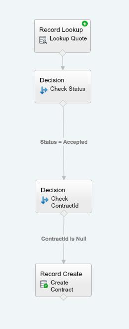 Salesforce Visual Flow Example