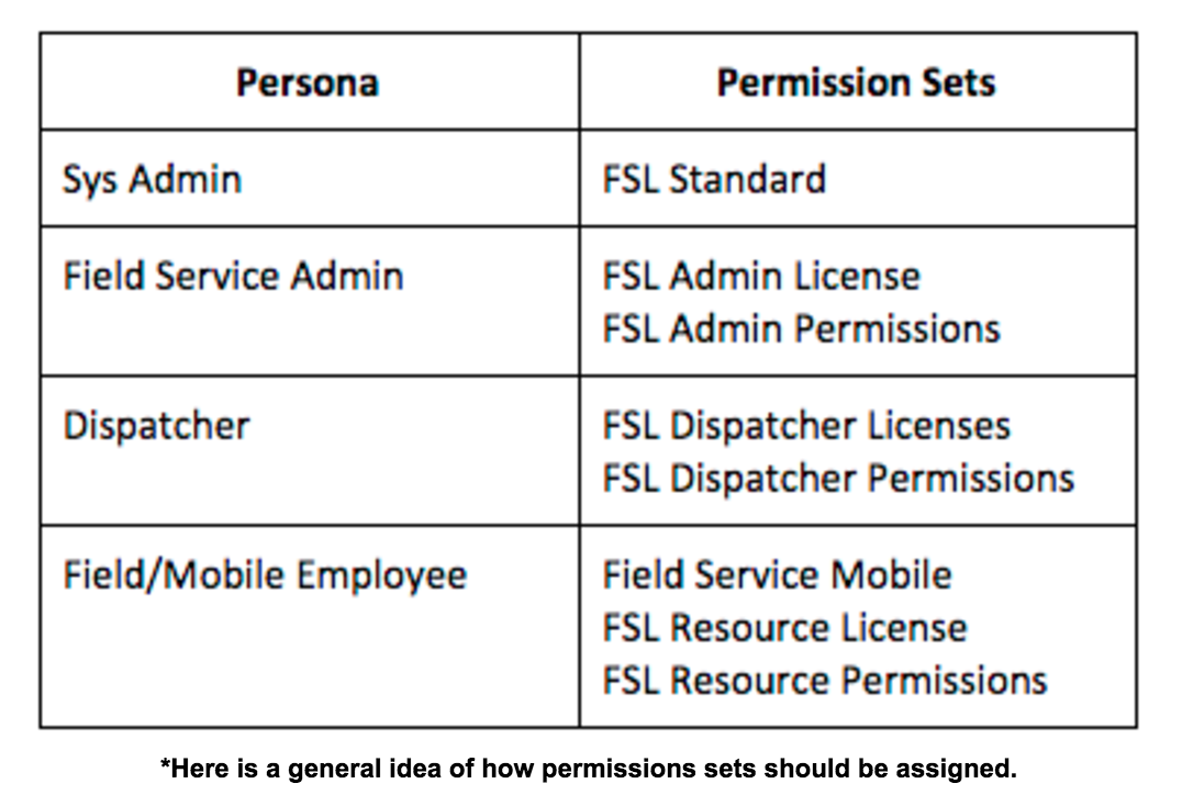 Field Service Lightning Permission Sets