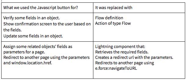 Custom buttons and Links - Javascript