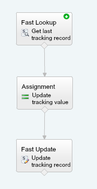 How do I write Apex tests for Salesforce Flows and Process