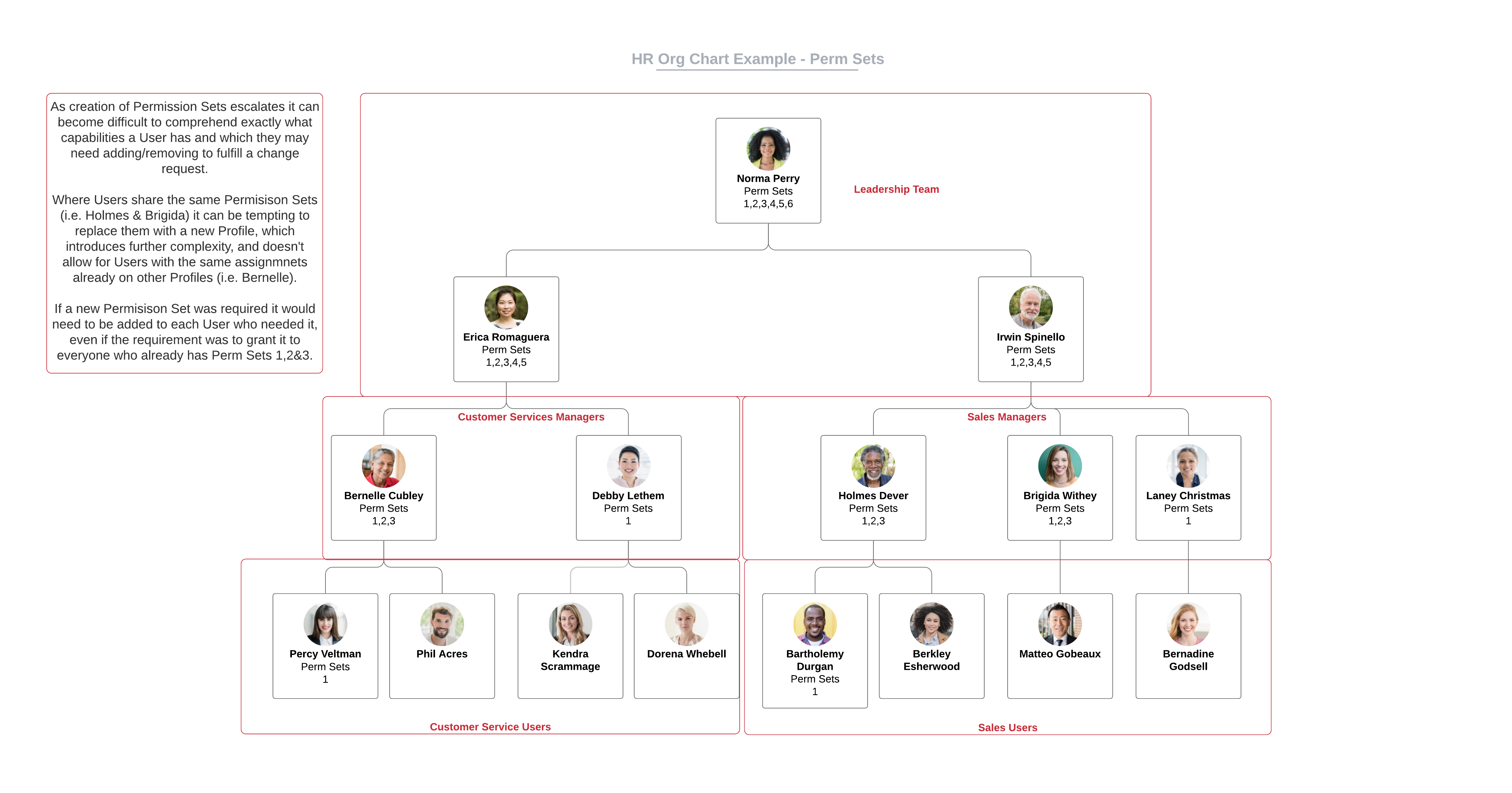 HR Org Chart Example using Permission Sets